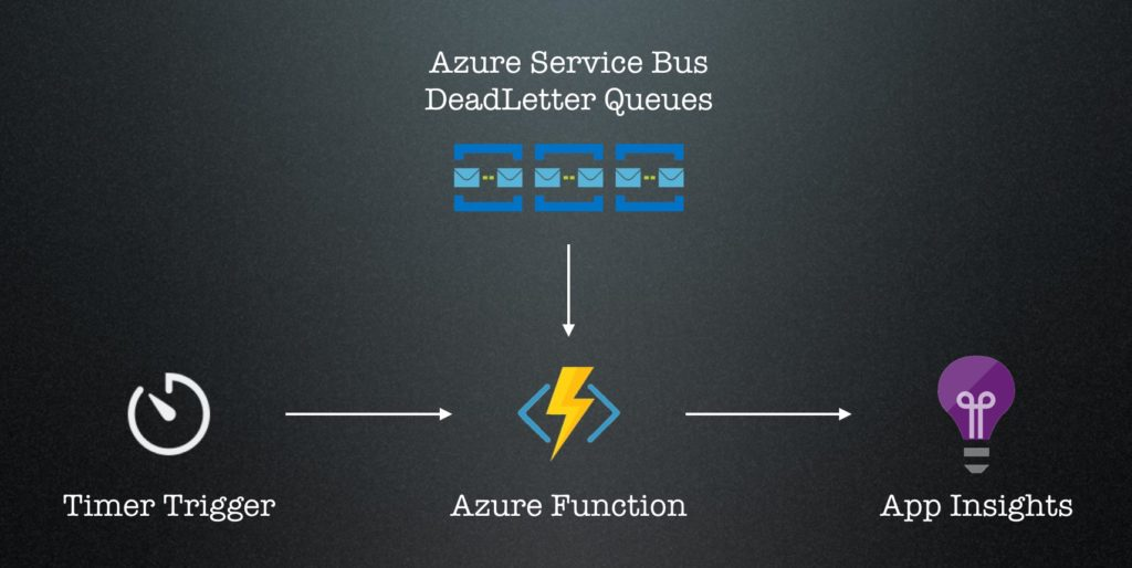 Dead-Letter Queue Monitoring with Azure Functions – Scaling
