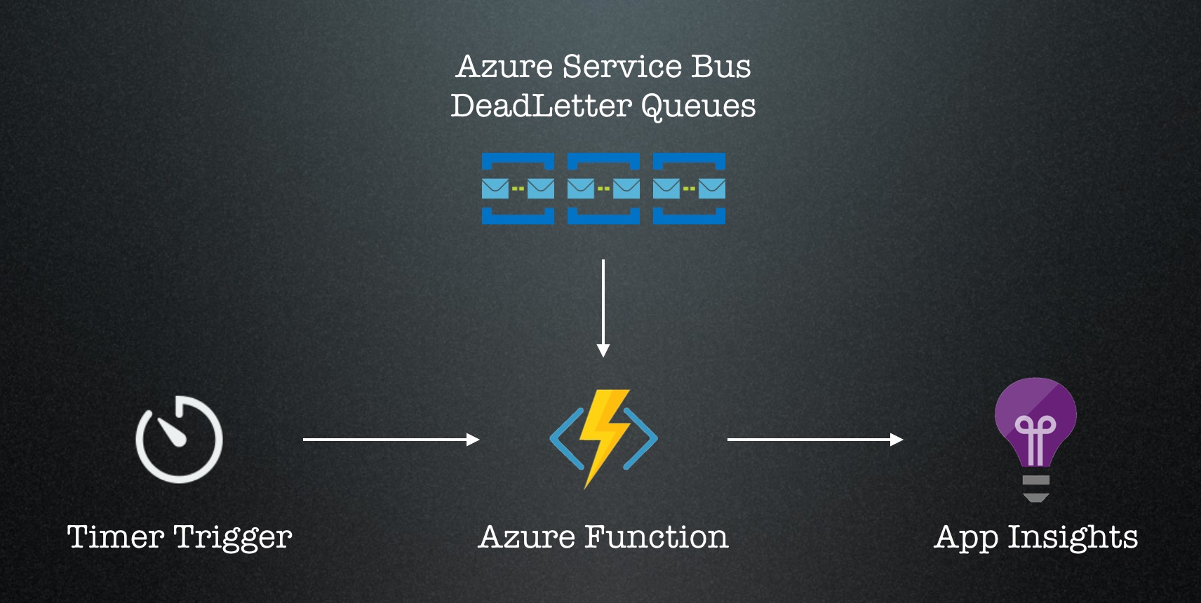 Dead Letter Queue Monitoring With Azure Functions Scaling To The Sky